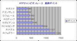 Race_graf
