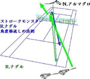 Nadaltheoryangletwice