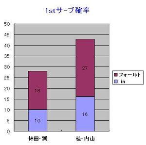 Int_hi_1st