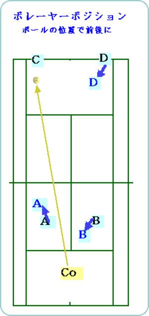 Db_vo_position