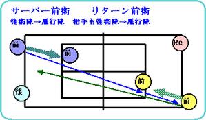 Softfor4