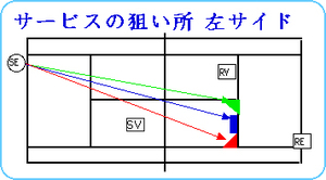 Db_ser_course_3l