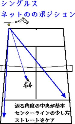 Singles_net_position