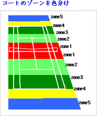 Zonesystem5