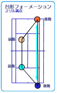 Saytrapezoidformation