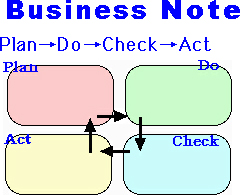 Businessnotepdca
