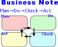 Businessnotepdca